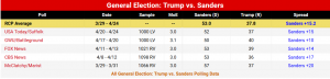 PollTrumpVSanders