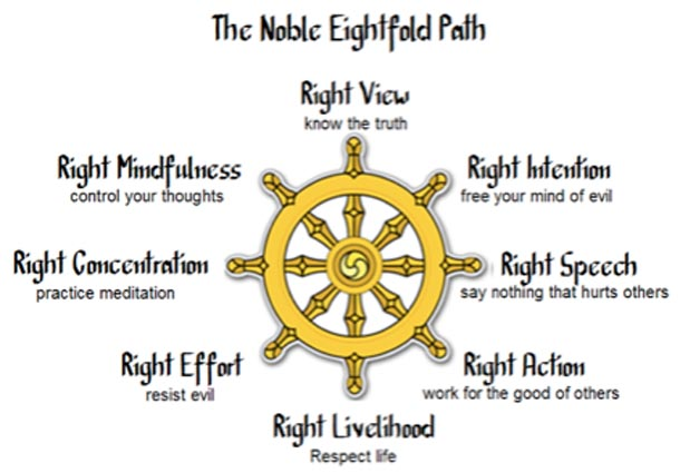 Buddhist Teachings and Practice Paths