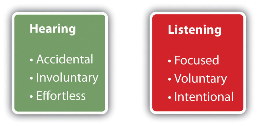 The importance of listening in effective communication listening vs hearing stopboris Images