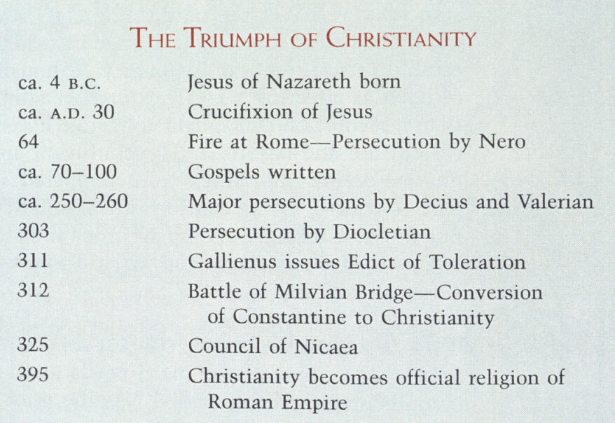 ancient to medieval christianity its birth the rise of