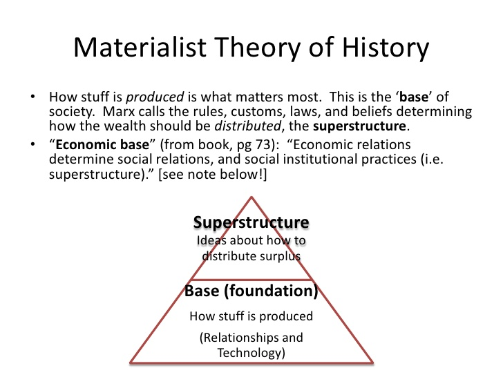 Your Straight forward Guidebook to be able to Marx's Category concept together with Different Key element Marxist Aspects