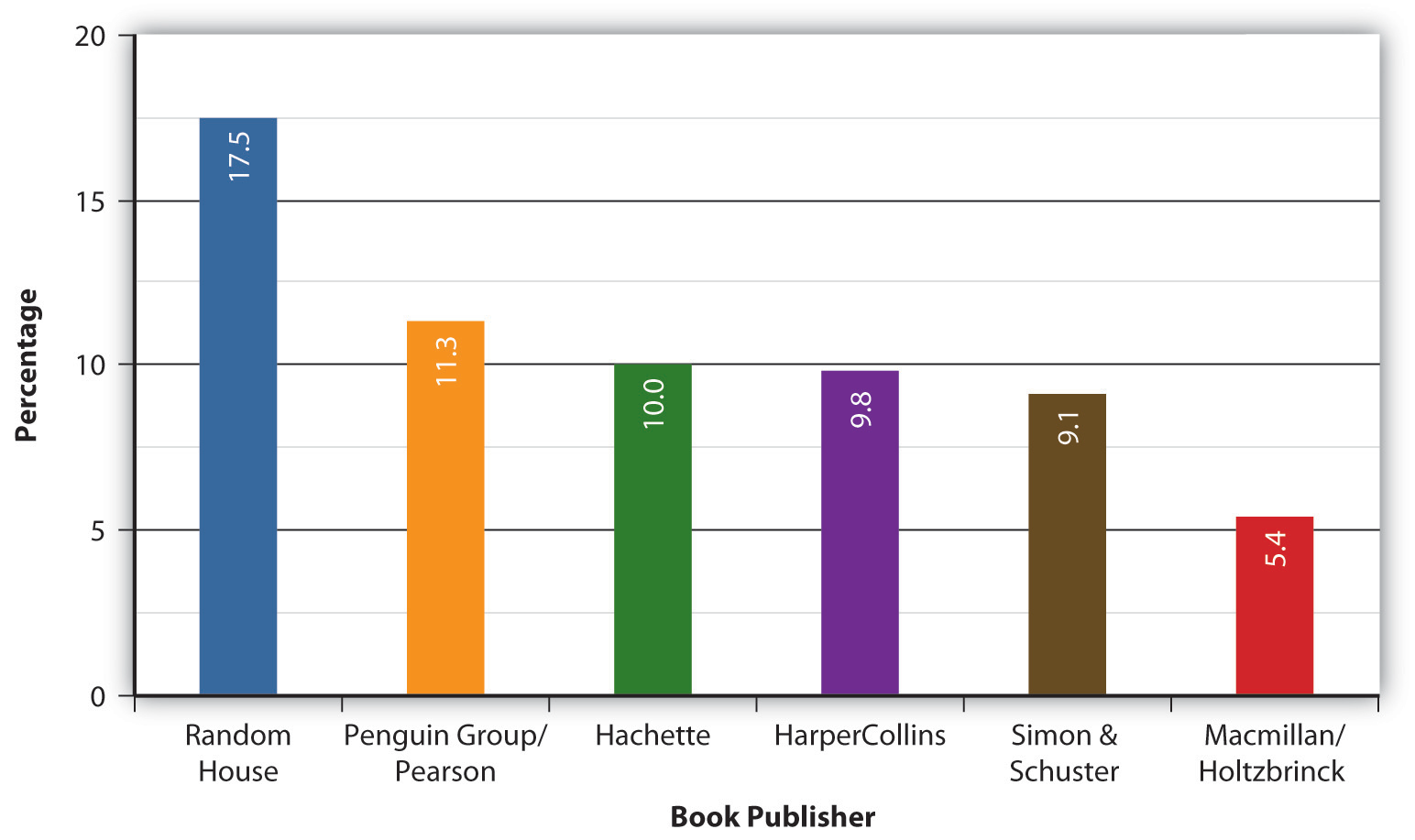 Books brief history development trends and current technology michael hyatt top ten us book publishers for 2009 january 15 2010 in the first years of the third millennium book publishing was an increasingly fandeluxe Choice Image