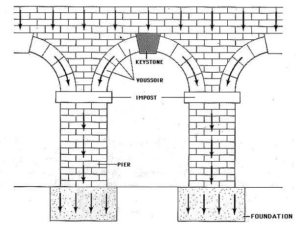 The Arch Is Perfect For This Since By Design It Doesnt Require As Much Wall To Be Filled In With Material Means Less Time