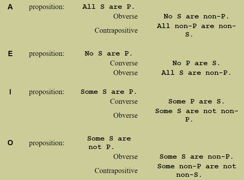 Logic Categorical Propositions And Syllogisms