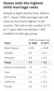 Texas state law on dating age