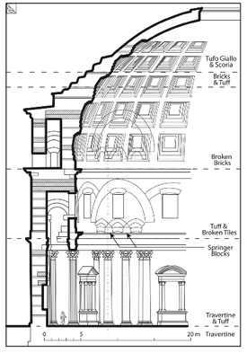 Engineering The Pantheon Architectural Construction Amp Structural Analysis