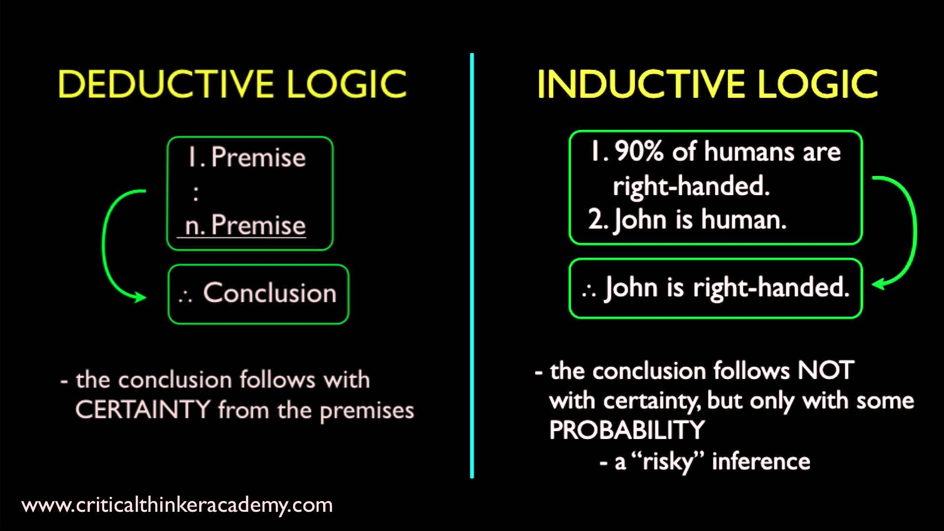 a basic form of deductive Deductive reasoning involves starting out with a theory or general statement, then moving towards a specific conclusion inductive reasoning, on the other .