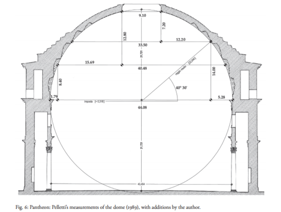 Pantheon Floor Pattern : Construction and behavior of the pantheon