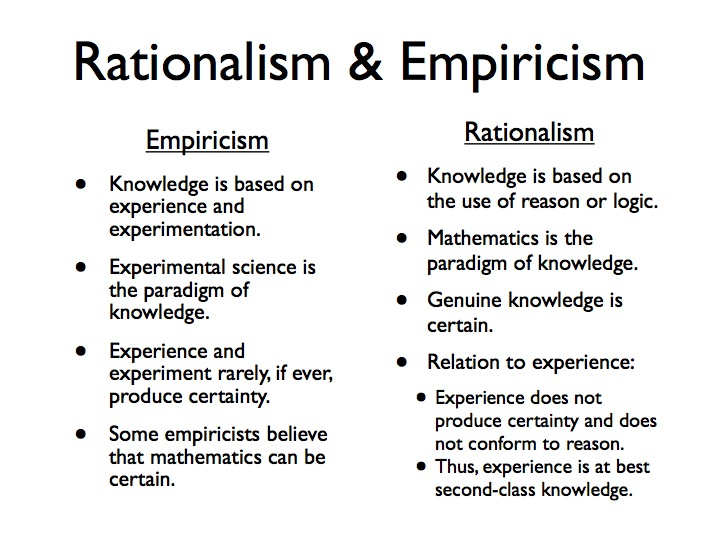 an introduction to the analysis of empiricism Empirical research is research that is based on experimentation or observation, ie evidence such research is often conducted to answer a specific question or to test a hypothesis (educated guess) research articles that consist of empirical research are written in a specific manner.