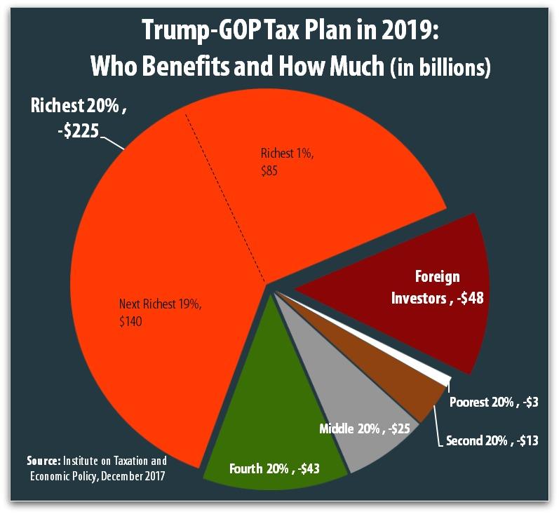 Analysis Shows More Than Half Of Total Trump-GOP Tax Plan