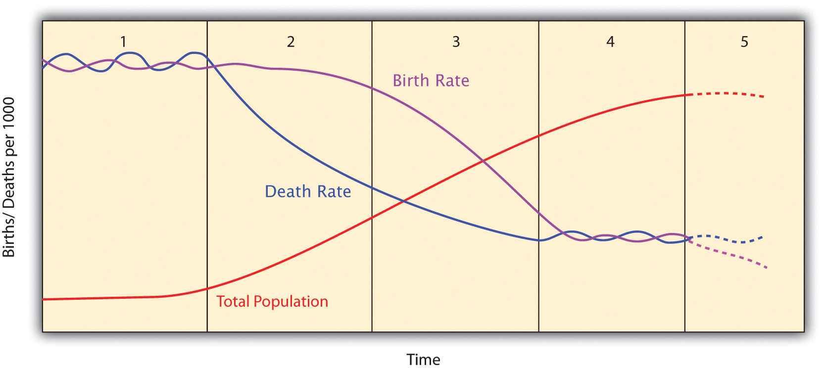 an introduction to the population and economic development Population growth and economic development  study of population growth of e coli bacteria introduction population growth has always been an important issue.