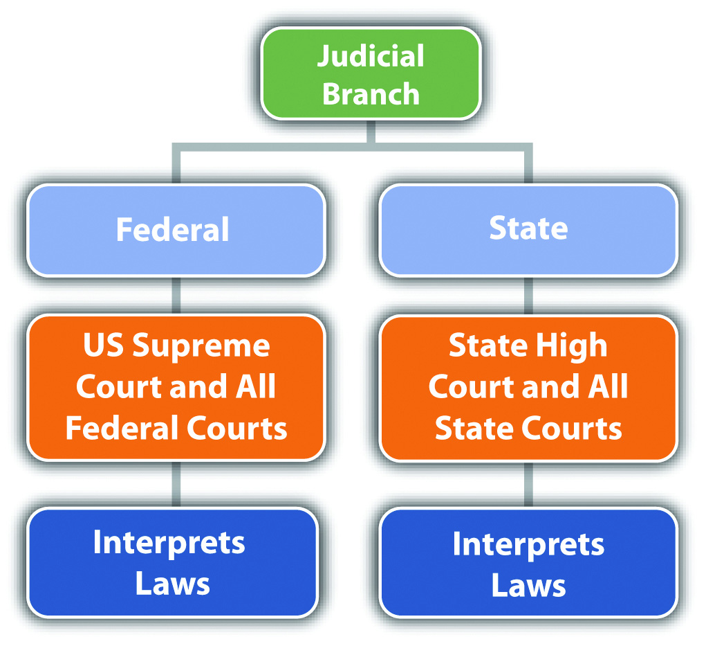 separation of power in the canadian justice system Law enforcement and the separation of powers justice department attempted to justify the president's order to all executive agencies to ignore the.