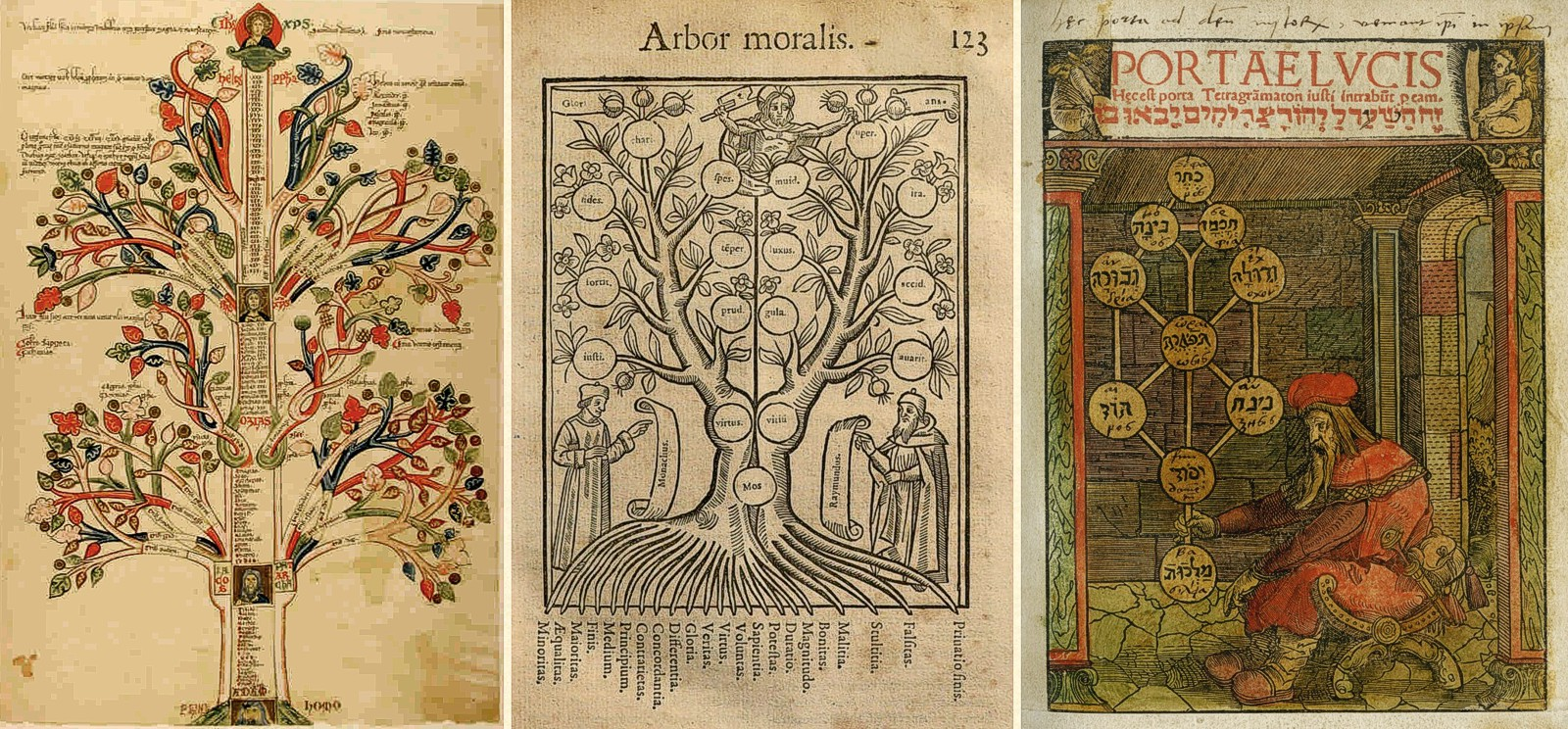 a medieval tree of knowledge