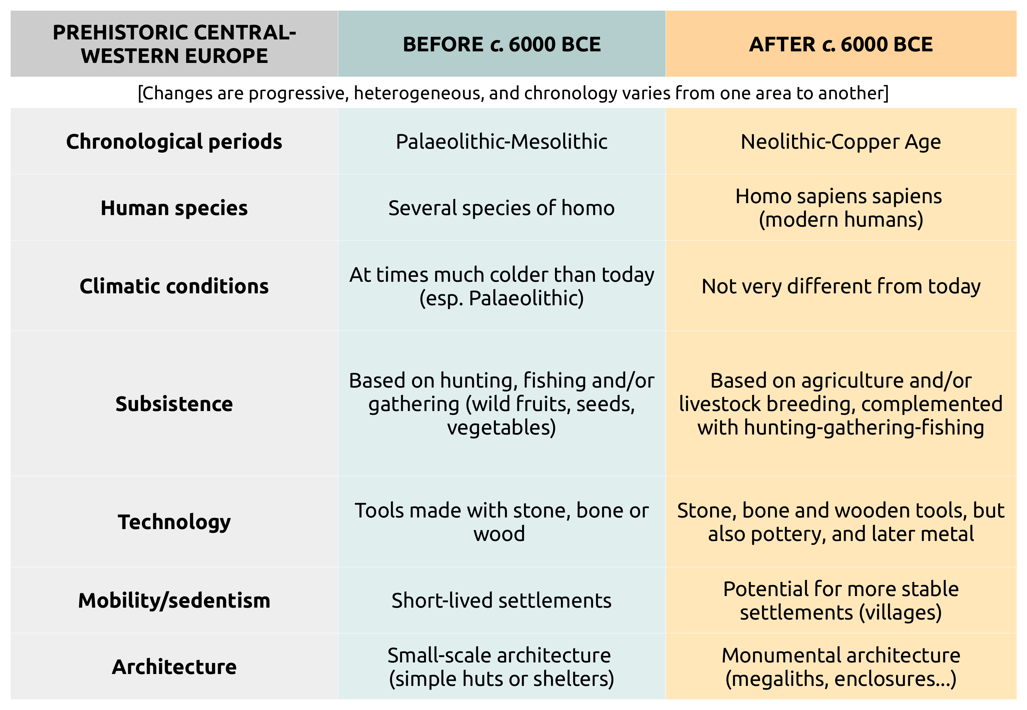 changes between paleolithic and the neolithic ages Neolithic and paleolithic era the neolithic and paleolithic era were two periods in which humans began to develop and grow changes in population, early political structures, and social ladders are visible in both these periods of time, but withhold similarities as well.