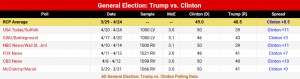 PollTrumpVClinton