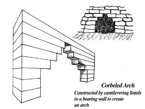 define post and lintel construction