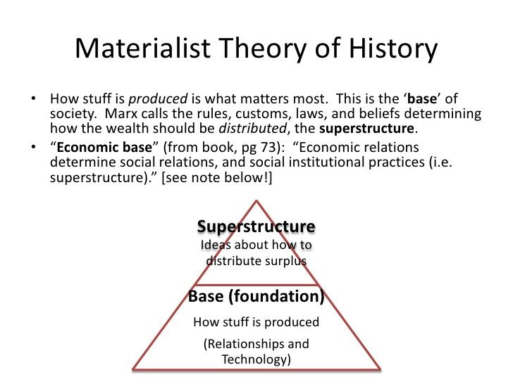 marxism explained
