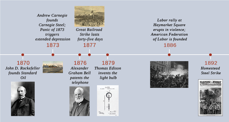 Industrialization and the Rise of Big Business, 1870-1900