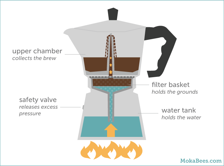 How to Use a Moka Pot - Brewminate