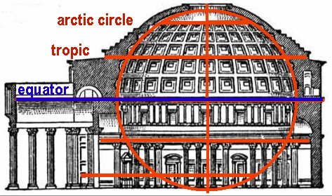 Engineering The Pantheon Architectural Construction