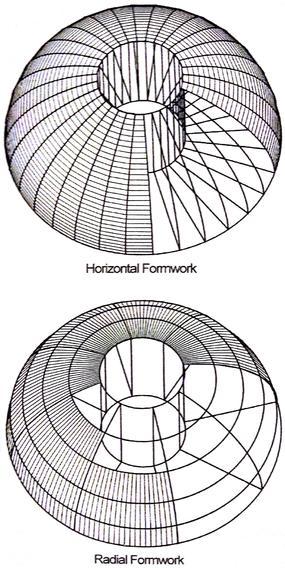 Origin And Evolution Of The Roman Dome