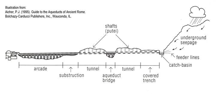 The Water System of Ancient Rome – Engineering Rome