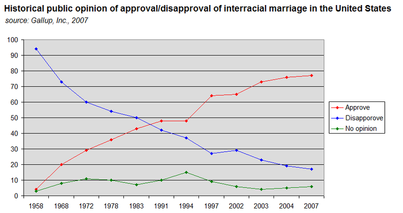 Question not statisitcs on interracial marriage can not