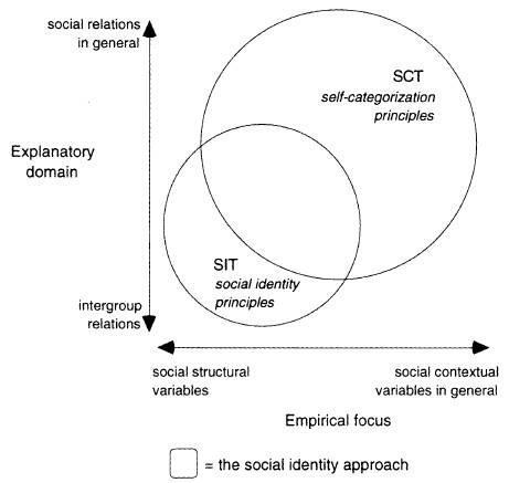 everyday examples of social identity theory