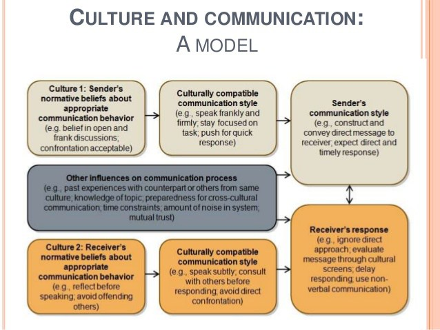A Cultural Approach to Communication