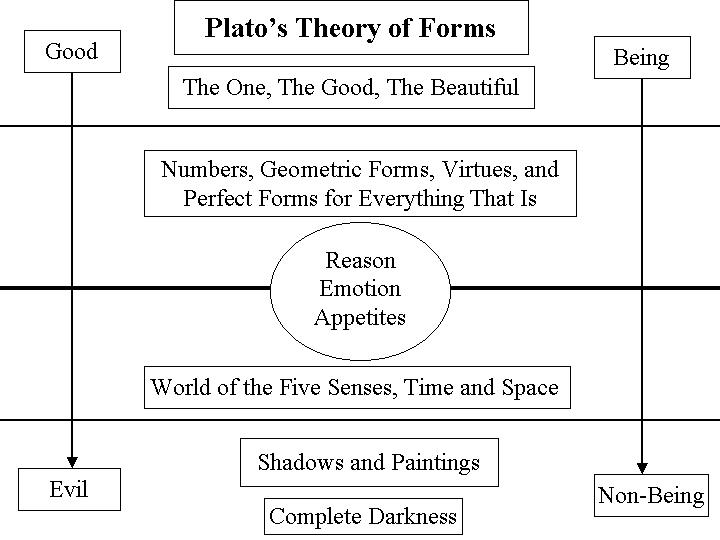 epistemology plato vs aristotle
