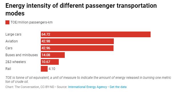 Rail Travel is Cleaner Than Driving or Flying, but Will