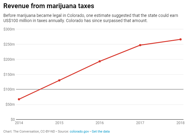 The Evidence Is In – Marijuana Legalization Has Been Beneficial